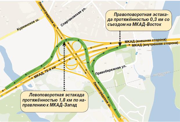 Схема движения по киевскому шоссе